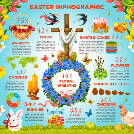 Easter symbols infographic design. Easter Egg Hunt meadow with egg, rabbit bunny, flower wreath, Easter cake, basket, chicken, cross and candle, text layouts with statistic chart, graph and world map