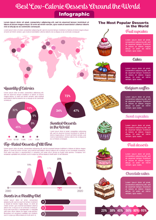 Desserts and low calories cakes vector infographics template of statistics on sweet sugar cakes and healthy ingredients or nutrition facts of chocolate pastry, baked tortes and cupcakes or confectionery