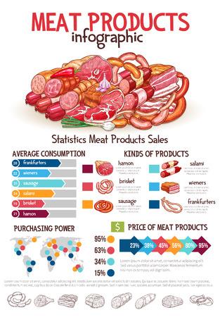 육류 제품 infographics. 벡터 차트 및 다이어그램 고기 모양 및 소시지 소비, 고기 유형 및 구매 시장지도 또는 가격 성장, 살라미 및 cervelat의 % 점유율 디
