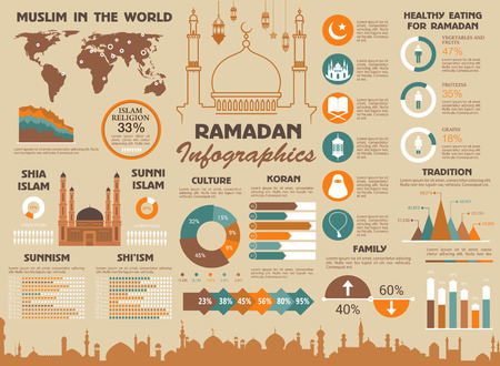 Ramadan Islam and Muslim world infographic template. Vector Kareem statistics on Islamic Koran religion people and religious traditions, diagrams on Sunnism or Shiism culture or halal food consumption