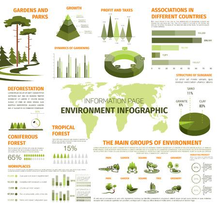 Milieu en ecologie infographics sjabloon. Vector ontwerpelementen op bomen ontbossing statistieken, groen en tuinen of parklands diagrammen, wereldkaart voor stedelijke aanplant en tuinbouw Stock Illustratie