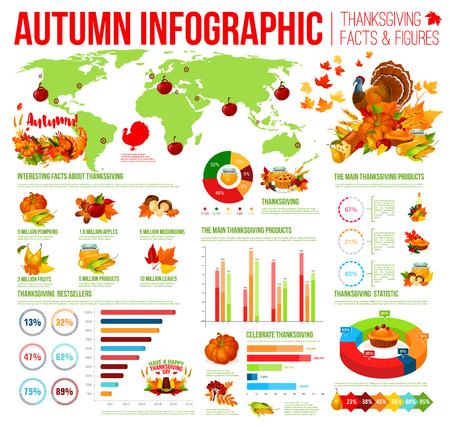Infographic herfst van Thanksgiving dayfeiten. Herfst oogst traditie tradities cirkeldiagram en grafiek, familie vakantie diner voedsel statistiek diagram met Turkije, pelgrim hoed, pompoen en hoorn des overvloeds Stock Illustratie