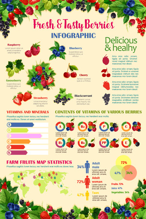 Berries infographics template. Vector design elements or diagrams on berry vitamins, gooseberry or strawberry taste consumption, farm cranberry statistics in world map and raspberry or blueberry share