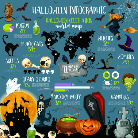 Halloween holiday celebration infographic template. Halloween night traditions statistic chart, graph and map with ghost, pumpkin and bat, witch, skull and zombie, spider, haunted house and graveyard Stock Vector - 87063524