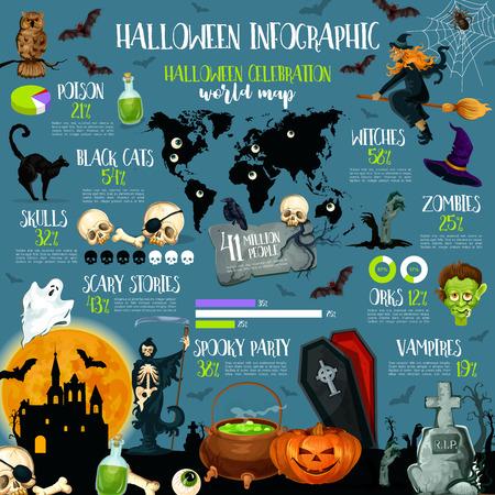 Halloween vakantie viering infographic sjabloon. Halloween nacht tradities statistiek grafiek, grafiek en kaart met geest, pompoen en vleermuis, heks, schedel en zombie, spider, spookhuis en kerkhof