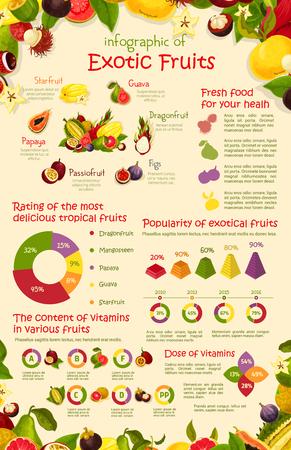 벡터 infographics 포스터 열대 이국적인 과일