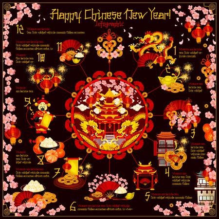 Feiertag des Chinesischen Neujahrsfests infographic mit rundem Diagramm der Frühlingsfesttraditionen.