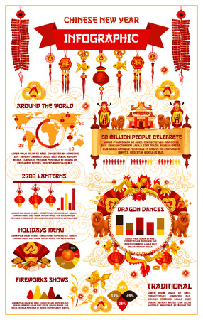 Chinese New Year info graphics of diagram and traditional symbols. Vector lunar year celebration statistics on holiday food menu, dragon fireworks show, people charts on world map and lantern quantity.