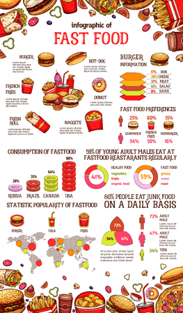 Fast food infographic sketch template of fastfood meal statistics, consumption and fat charts or diagrams. Vector information graphs for burger, pizza and hot dog popularity on world map percent share