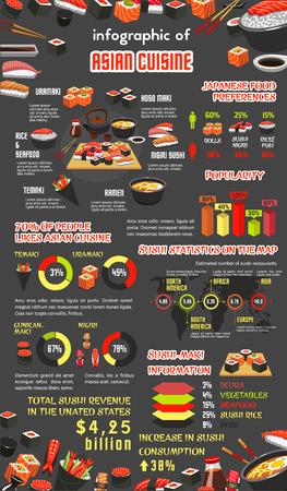 아시아 요리 infographic 서식 파일입니다. 일본 스시 그래프와 차트, 생선 롤과 해산물 사시미, 쌀과라면의 통계 다이어그램, 국가 별 스시 레스토랑 수와