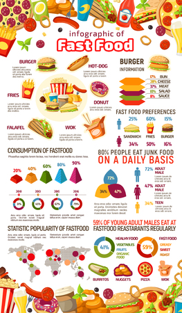 Fast food infographic with junk meal and drink statistics. Fastfood dishes popularity graph and chart, burger ingredient diagram and consumption of hot dog, sandwich, fries, pizza and donut world map 일러스트