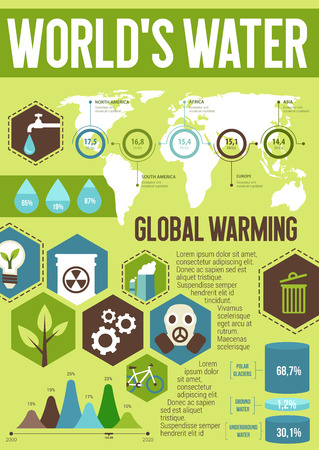 Ecology infographic with world water saving chart