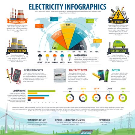 Infographie de l'électricité. Carte du monde et graphique avec types de production d'énergie, graphique statistique avec centrale nucléaire thermique, centrale éolienne, solaire et hydroélectrique, voiture électrique et appareil de mesure
