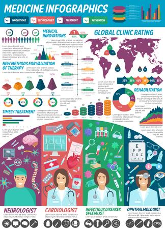 Geneeskunde en klinieken infographics. Vectordiagrammen en statistieken van de algemene beoordeling van ziekenhuizen op de wereldkaart. Vector stroomdiagrammen voor therapie, ziekte en behandelingen voor cardiologie, neurologie en oogheelkunde