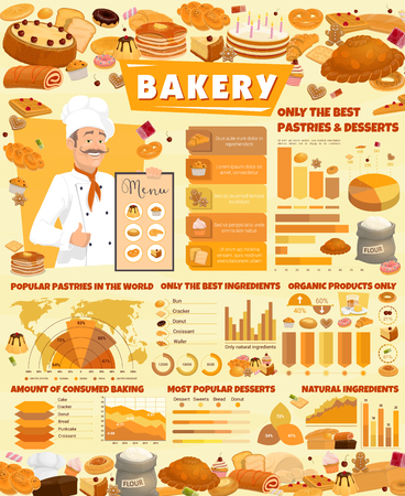 Bakery shop poster with baker and pastry food infographics. Popular pastries and desserts statistical data with charts. Bread and cake, cookie and cupcake, pancake and croissant, bagel bread vector