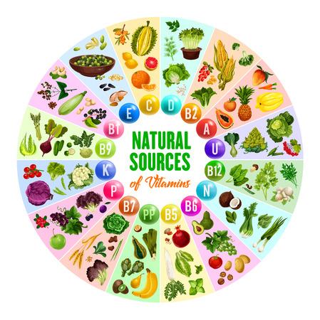 Natürliches Vitaminquellenposter mit rundem Diagramm der Multivitaminpille und vegetarischer Lebensmittelzutat. Nahrungsergänzungsmittel mit Gemüse, Obst und Nüssen, Beeren, Pilzen und Getreide, Kräutern und Gewürzen Vektorgrafik