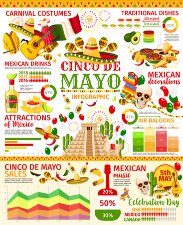 Cinco de Mayo infographic of mexican holiday celebration. Fiesta party graph and chart of festive food, drink and decor, sales and carnival costume statistics with sombrero, maracas and tequila icon