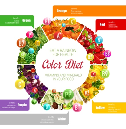 Color diet vitamins, minerals and benefits in food. Vector rainbow nutrition circle diagram of fruits, vegetables or nuts and berries or cereals with organic acids and healthy substances