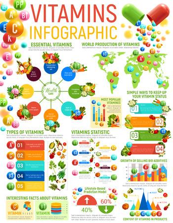 Infografica di alimenti vitaminici e nutrizione sana. Grafici e grafici vettoriali con contenuto vitaminico di frutta e verdura, benefici, diagramma di tipi e fonti, mappa del mondo e grafici informativi sui nutrienti