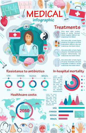 Infographic of medical clinic and hospital service. Vector cardiology, dentistry and antibiotics resistance, orthopaedics and ophthalmology surgery medicine and treatment pills, X-ray or cardiogram Ilustracja