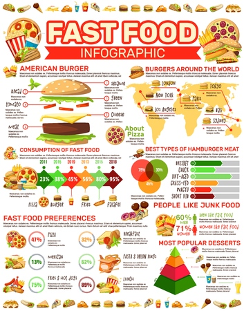 Infographic poster with fast food meals diagram. American burger popularity and ingredients, hot dog and french fries, snack consumption statistics chart. Vector dessert taste preference, best choice Illustration