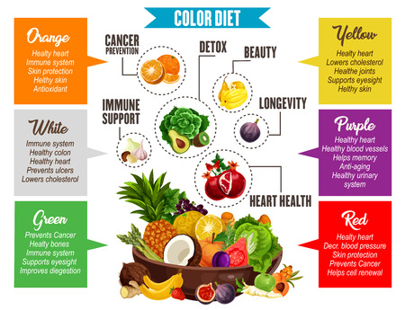 Vegetables and fruits information, color diet poster. Proper nutrition for detox and beauty, longevity and heart health, immune support and cancer prevention. Color diet of vegetarian products Illustration
