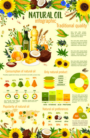Infographic of natural oil consumption. Organic product made of corn and sunflower, olive and coconut, wheat and hemp, poppy and linen. Cooking or dressing food and dishes, vector Vectores