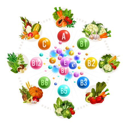 Vitamins A, B, C and D from fruits and vegetables. Vector papaya and cabbage, carrot and tomato, mushroom and pumpkin, wheat and grapefruit, peach and lemon, cauliflower and garlic, corn and pepper