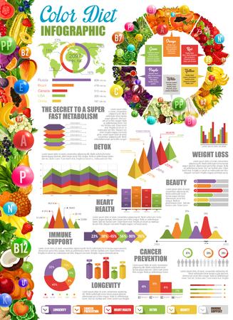 Infographie de régime de couleur avec diagramme et graphiques statistiques. Métabolisme et désintoxication rapides, beauté et perte de poids, santé cardiaque et soutien immunitaire. Vecteur de graphiques de prévention et de longévité du cancer