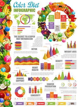 Color diet infographic with statistical diagram and charts. Fast metabolism and detox, beauty and weight loss, heart health and immune support. Cancer prevention and longevity graphs vector Illustration
