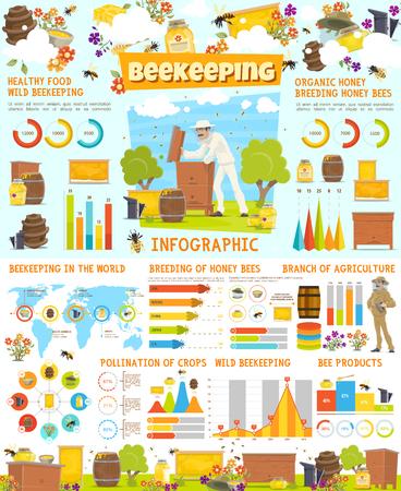 Infografía de vector de apicultura, estadísticas de producción de miel en el mapa mundial. Tabla, gráfico y diagrama con miel de abeja, colmena y panal. Apicultor en colmenar, toneles o tinajas, herramientas de apicultura