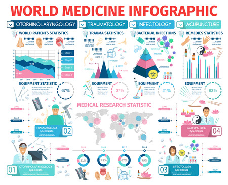 Medicine infographic poster otorhinolaryngology, traumatology, infectiology and acupuncture info. Statistics of traumas, patients, bacterial infections and remedies. World map, doctors and equipment Illustration