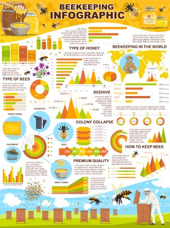 Infografía de granja de colmenar para estadísticas de apicultura. Diseño vectorial de diagramas e iconos para tipos de abejas y panal. Colmenas de abejas y contenedores de miel, barriles y frascos, mapa del mundo y datos analíticos