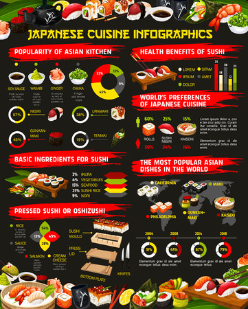 Japanese cuisine infographics with sushi and rolls statistics, vector. Nigiri, sashimi and maki, uramaki, temaki and sushi rolls ingredients graph, health benefits chart and dishes popularity map Иллюстрация