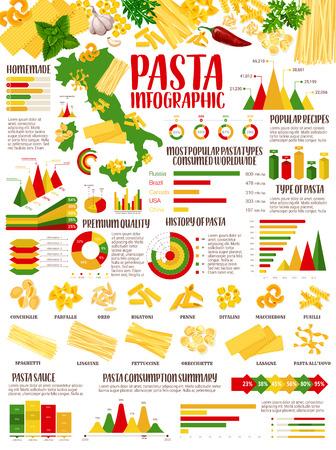 Pasta infographic of Italian food statistics.