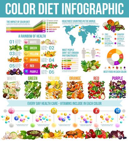 Infografik zu Regenbogendiät und gesunder Ernährung. Vektordiagramme und Diagramme der Farbdiät auf der Weltkarte, Statistikdiagramme zu Vitaminen und Mineralien in Bio-Obst und -Gemüse Vektorgrafik