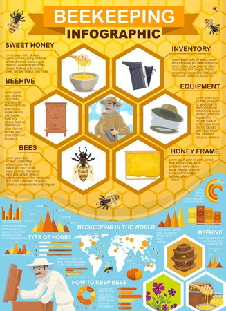 Beekeeping, honey collection and apiary infographic. Vector statistics, diagrams and flowcharts on world map on beekeeper equipment inventory, honeycomb and bees or flowers Ilustração