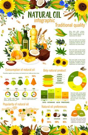 Infografía de aceite natural con tablas y gráficos de ingredientes de alimentos vegetales. Preferencias de aceite de oliva, girasol y maíz, coco, soja y aceite de maní y mapa mundial de estadísticas de popularidad. Diseño vectorial