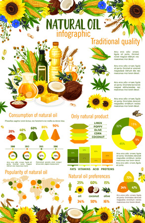 Natural oil infographics with vegetable food ingredients charts and graphs. Olive, sunflower and corn, coconut, soy and peanut oil preferences and popularity statistic world map. Vector design