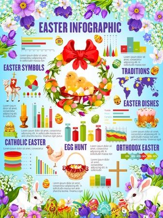 Infografía de Pascua con tradiciones navideñas de la religión cristiana católica y ortodoxa. Cuadros, gráficos y diagramas estadísticos de la caza de huevos de Pascua, pasteles y conejitos, pollo, cruz y flores.