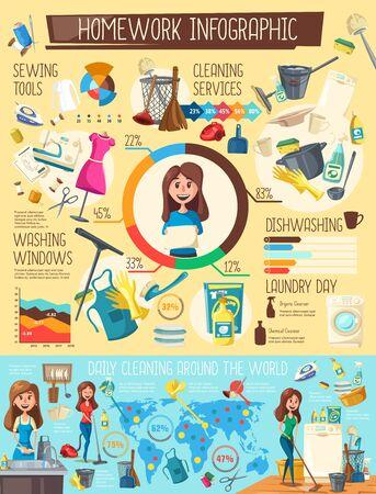 Lavandería y lavavajillas, limpieza y costura de infografías del hogar. Tareas de ama de casa de vector, limpieza diaria. Deberes domésticos y lavado de ventanas, planchas y detergentes, gráficos y tablas. Ilustración de vector