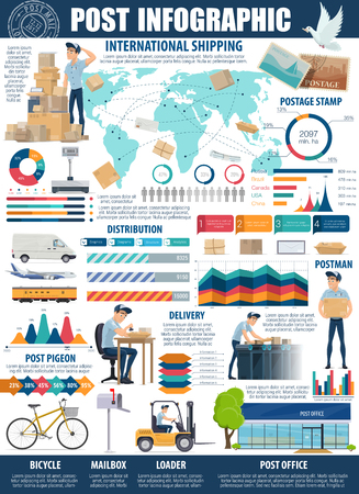 Mail and postal service infographic, vector. Letters and parcels delivery. International shipping and distribution, postman at post office, world map and locations, loader and mailboxes, postal stamp