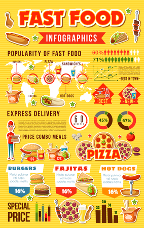 Fast food infographic, street meals and graphs. Vector burger and pizza popularity chart, hot dog and french fries diagram, fajitas and Chinese noodles. Nutrition info, deliveryman, price and graphic