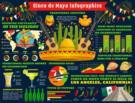 Cinco de Mayo infographic, Mexican traditional holiday celebration information and statistics. Vector Cinco de Mayo tequila drink diagrams, food popularity on world map ad avocado consumption charts