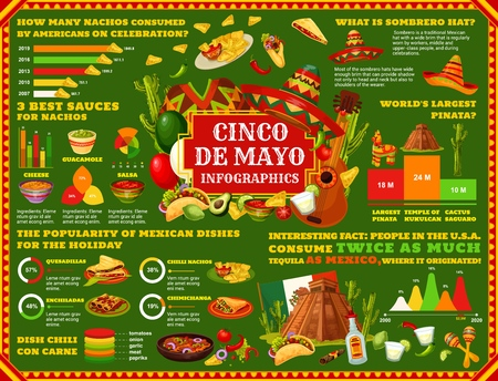 Cinco de Mayo Mexican holiday infographic and celebration statistic diagrams. Vector charts on Mexico food popularity and consumption, Cinco de Mayo history facts and information flowcharts