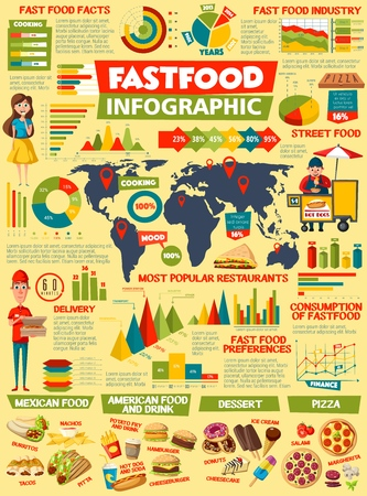 Fast food infographic, burger facts charts and street food industry diagrams. Vector fastfood statistics on sandwiches and snacks consumption preference in world map, delivery and takeaway restaurants Stock Illustratie