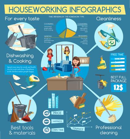 Infographies vectorielles sur les travaux ménagers et le service de nettoyage de la maison avec des tableaux et des graphiques de comparaison. Diagramme de nettoyage à domicile, de lessive et de couture, de lavage de la vaisselle et de cuisson des tâches ménagères avec des outils de nettoyage