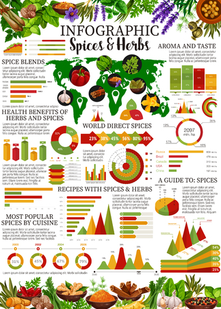 Spices and herbs infographic with vector graphs and charts of food seasonings consumption statistics. World map and diagrams of popular spices with pepper, chilli and ginger, cinnamon, vanilla, thyme