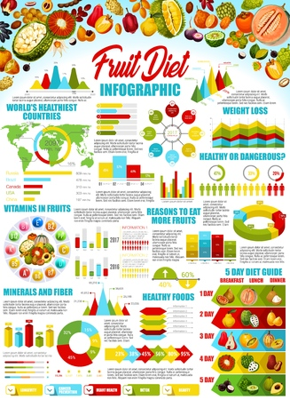 Fruit diet infographic vector design. Graphs and charts with statistic info of exotic berries weight loss and health benefits, vitamins and minerals diagram with durian, cantaloupe, kiwano and quince Standard-Bild - 120960563