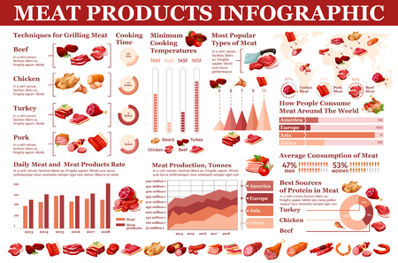 Butchery meat and grocery sausages, meaty products infographic. Vector butcher meat consumption statistics, cooking and grilling diagrams, sausages production and nutrition facts charts